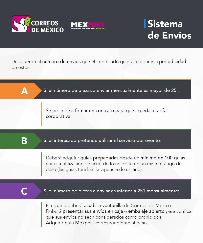 23105f1fa2 Sistema de Envíos – MEXTPOST Correos de México. IMPI Infografía-Correo